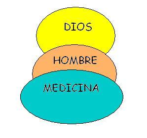 La importancia de la medicina