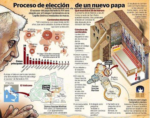 Proceso de elección de un nuevo Papa